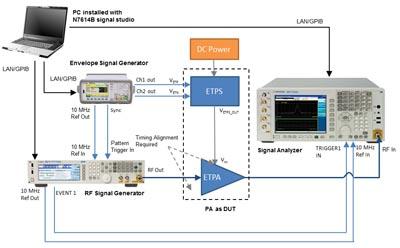 Paquete de software para amplificadores