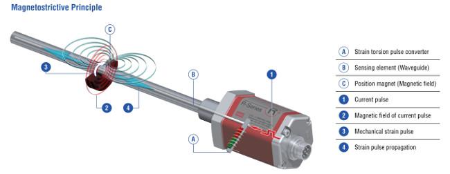tecnología magnetoestrictiva avanzada de sensado Temposonics