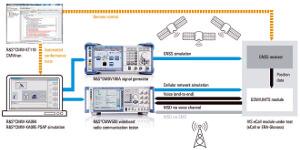 Solución para testear módulos eCall y ERA-Glonass