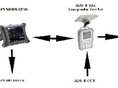 Comprobador de sistemas ADS-B instalados