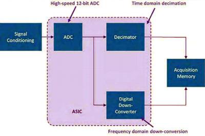 Los conversores digitales implementados en el ASIC personalizado TA049 permiten vistas simultáneas de varias formas de onda en el dominio del tiempo y sus correspondientes espectros con controles independientes en los MSO4, MSO5 y MSO6 de Tektronix (no son simples FFTs).