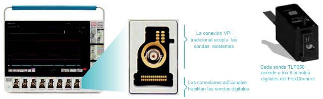Las entradas del FlexChannel pueden ser un solo canal analógico u ocho canales digitales, según se necesite.