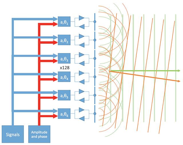 Figura 2. Antena direccional y formación del haz en 5G-NR.
