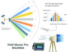 Figura 3. El Field Master Pro MS2090A de Anritsu, un moderno analizador de espectro con una cobertura amplia y continua de frecuencias de 9kHz a 54GHz, con ancho de banda suficiente (110MHz) y un bajo nivel de ruido (DANL -164 dBm), permite realizar medidas de campo de 5G-NR EIRP conformes a 3GPP TS38.141.