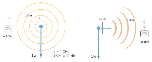 Figura 1. Nivel de potencia medido a 100 m de un transmisor isotrópico (izq.) y de una antena direccional con una ganancia de 6 dBi (dcha.). La antena direccional tiene la potencia radiada equivalente de una antena isotrópica alimentada con +36 dBm o 4 W.
