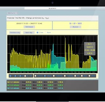 GREEN M4 Analizadores con servidor web